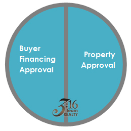 Mortgage - Full Loan Approval